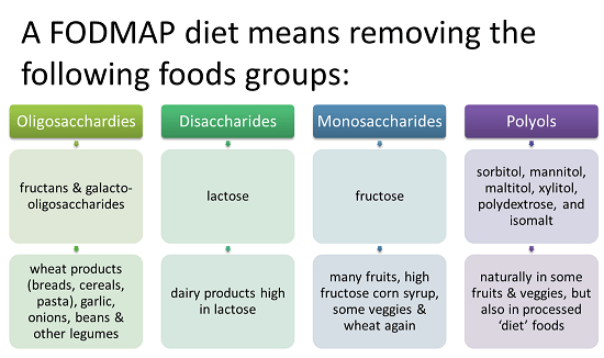 Image 1 1 - All You Need To Know About A Low FODMAP Diet