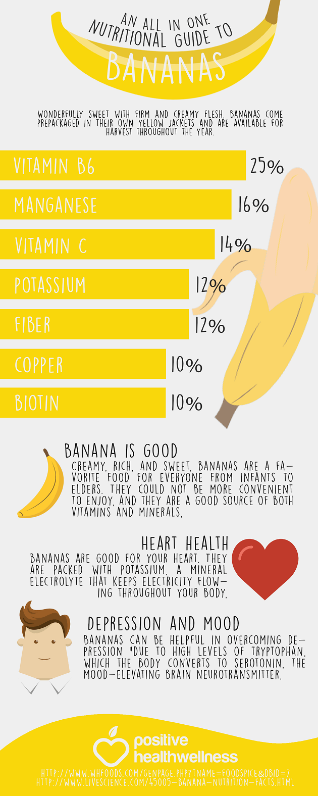 An All In One Nutritional Guide To Bananas