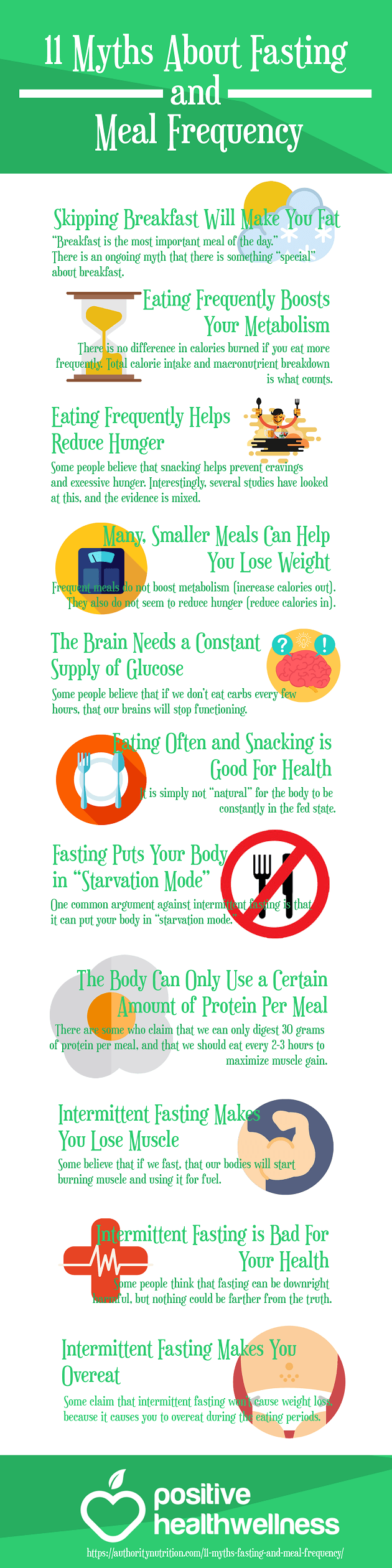 Infographic from Positive Health Wellness