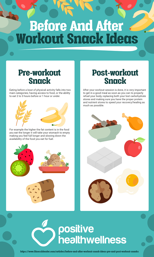Pre And Post Workout Snacks – Infographic – NATURACOLOGY