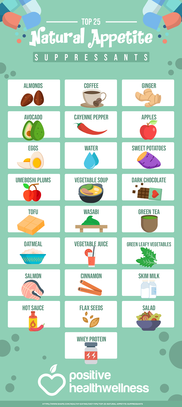 Top 25 Natural Appetite Suppressants